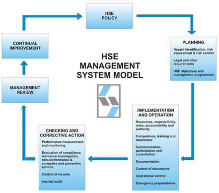 unit a principles of hse management 3 cchs140d – introduction to health, safety & environment unit 1 – health, safety and environmental management in context amna s imamshah 1 b ) elements of an effective health and safety management system.